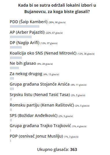 Foto printscreen Bujanovačke