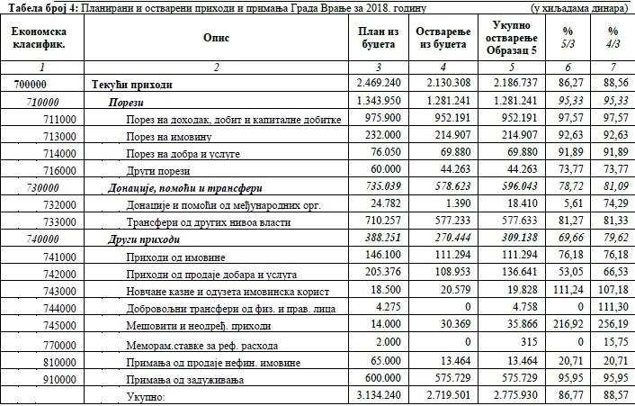 Planirani i ostvareni prihodi i primanja grada Vranja za 2018. Foto printscreen (klik na sliku za uvećanje tabele)