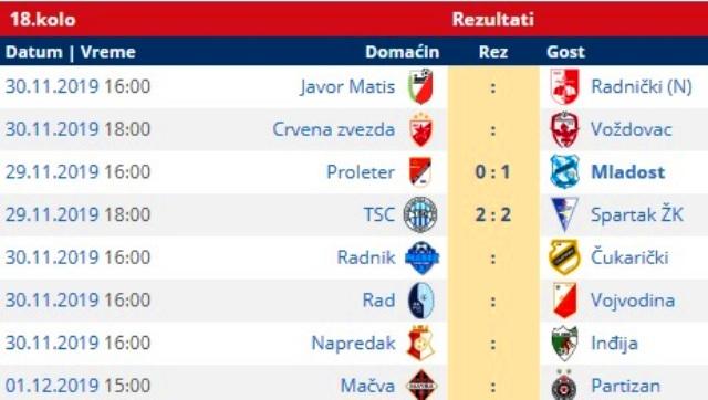 Parovi i rezultati dosad odigranih utakmica 18. kola. Foto printscreen