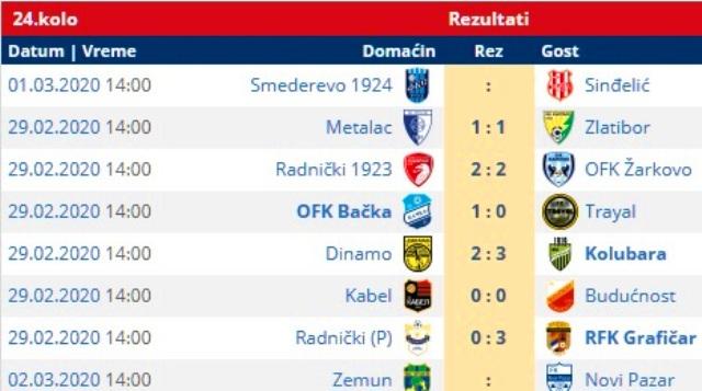 Subotnji rezultati. Foto printscreen Srbijasport