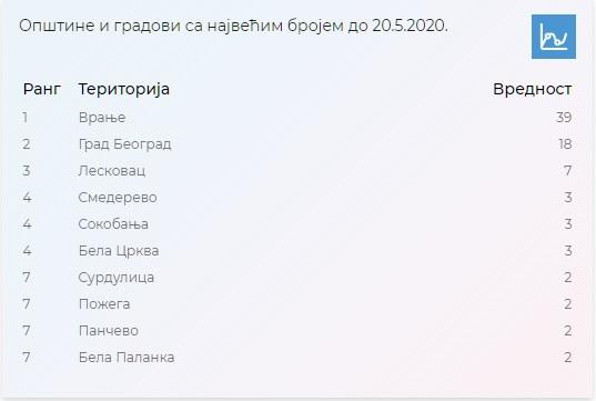 Novoinficirani na dnevnom nivou. Foto covid19.data.gov.rs