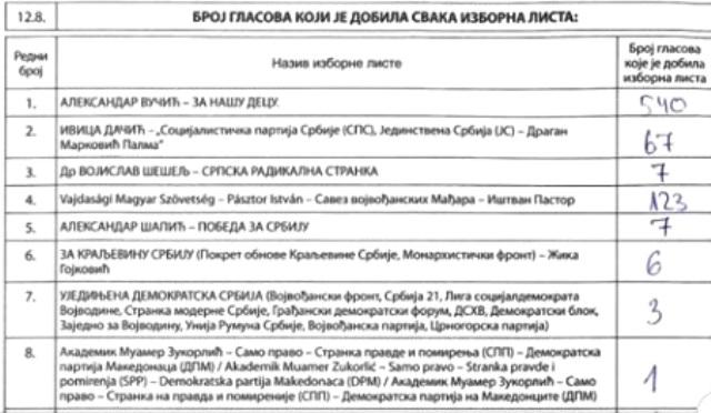 Dositejeva škola i Neradovac uporišta Mađara u Vranju. Foto printscreen
