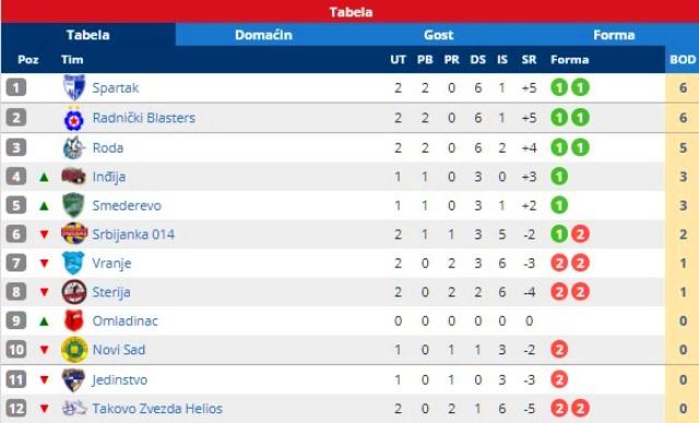 Stanej na tabeli. Foto printscreen Srbijasport