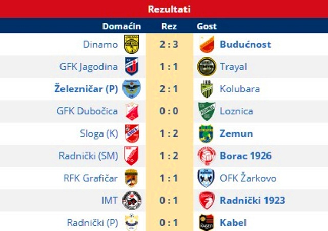 Svi rezultati 6. kola Prve lige. Foto Vranje News