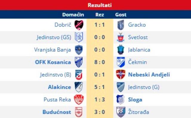 Svi rezultati 9. kola Zone Jug. Foto printscreen Srbijasport