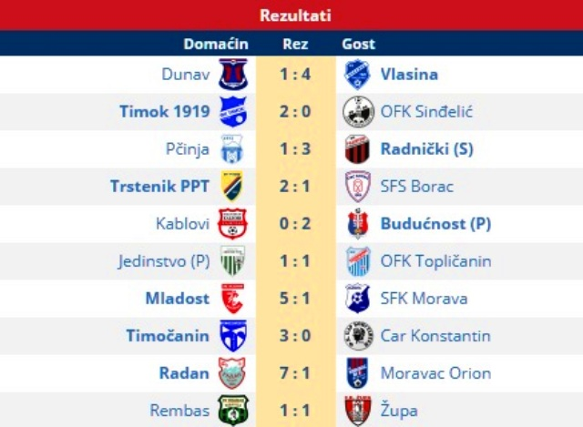 Kompletni rezultati 17. kola. Foto printscreen Srbijasport
