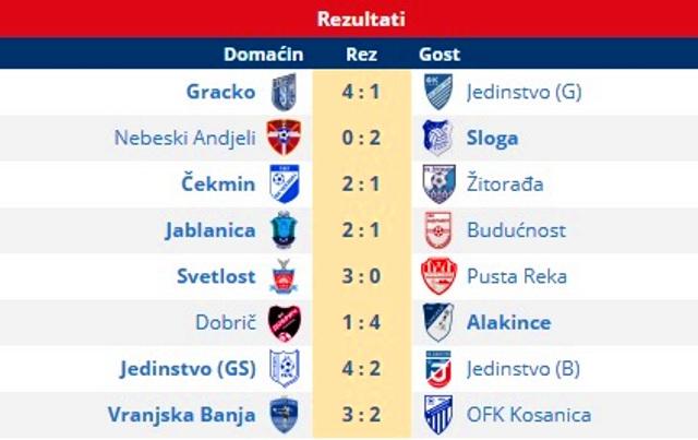 Svi rezultati 14. kola. Foto printscreen Srbijasport