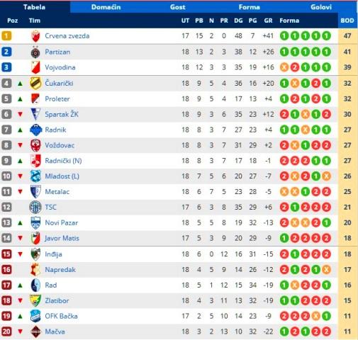Stanje na tabeli. Foto printscreen Srbijasport