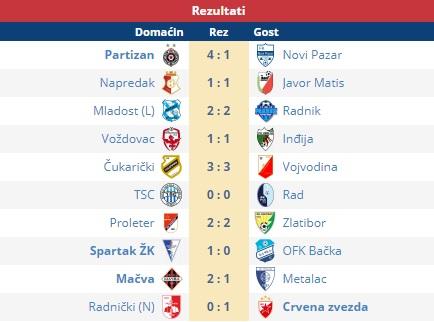 Kompletni rezultati 21. kola Super lige. Foto printscreen Srbijasport