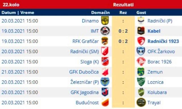 Svi parovi 22. kola Prve lige. Foto printscreen Srbijasport