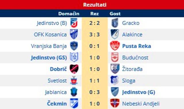 Svi rezultati 17. kola Zone Jug. Foto printscreen Srbijasport