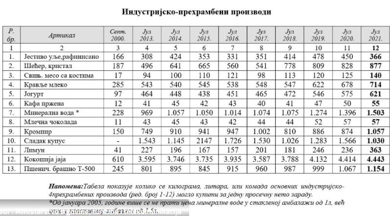 Izvor : Ministarstvo trgovine, turizma i telekomunikacija