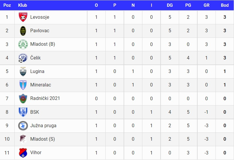 Stanje na tabeli posle prvog odigranog kola. Foto printscreen fspo.rs