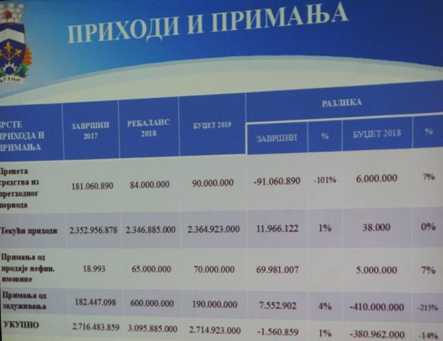 Prihodna strana budžeta. Foto VranjeNews