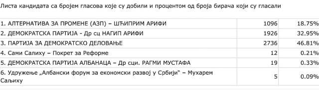 Rezultati u Bujanovcu. Foto screenshot