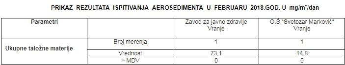 Screenshot. VranjeNews