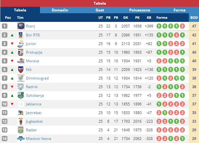 Tabela posle 25. kola. Screenshot VranjeNews
