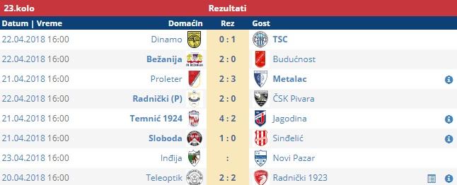 Rezultati odigranih utakmica