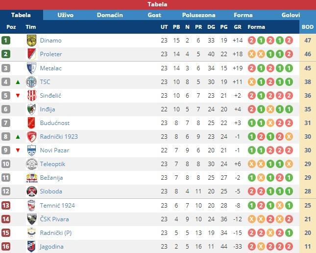 Tabela. Screenshot VranjeNews