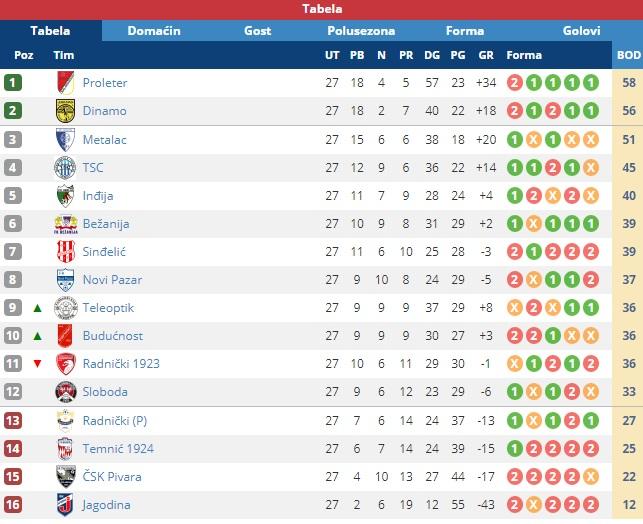 Tabela pred poslednja tri kola. Screenshot VranjeNews