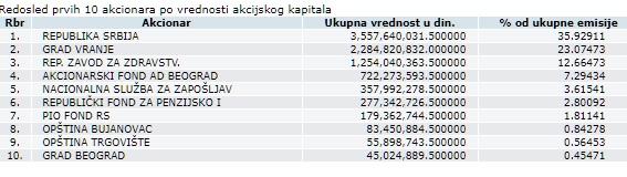 Akcionari Simpa. Foto screenshot CRHOV