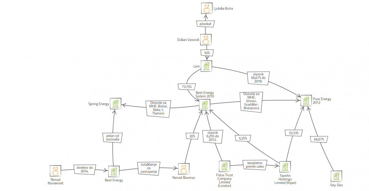 Šematski prikaz firmi u poslu sa MHE, izvor: Agencija za privredne registre,  platforma: vis.occrp.org